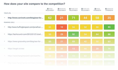 SEO keyword competitor analysis